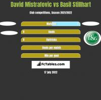 David Mistrafovic vs Basil Stillhart h2h player stats