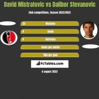 David Mistrafovic vs Dalibor Stevanovic h2h player stats
