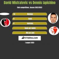 David Mistrafovic vs Dennis Iapichino h2h player stats
