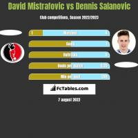 David Mistrafovic vs Dennis Salanovic h2h player stats