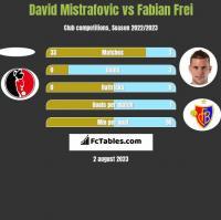 David Mistrafovic vs Fabian Frei h2h player stats