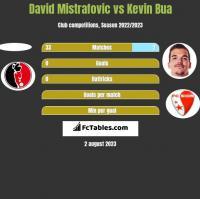 David Mistrafovic vs Kevin Bua h2h player stats