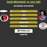 David Mistrafovic vs Luca Zuffi h2h player stats