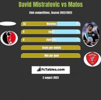 David Mistrafovic vs Matos h2h player stats
