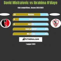 David Mistrafovic vs Ibrahima N'diaye h2h player stats