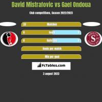 David Mistrafovic vs Gael Ondoua h2h player stats