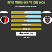 David Mistrafovic vs Idriz Voca h2h player stats