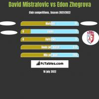 David Mistrafovic vs Edon Zhegrova h2h player stats