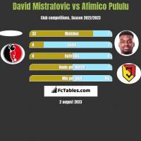 David Mistrafovic vs Afimico Pululu h2h player stats
