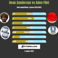 Dean Sanderson vs Aden Flint h2h player stats