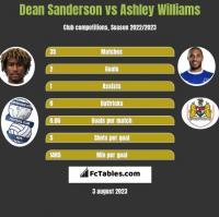 Dean Sanderson vs Ashley Williams h2h player stats