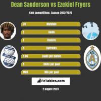 Dean Sanderson vs Ezekiel Fryers h2h player stats