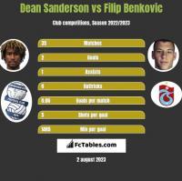 Dean Sanderson vs Filip Benkovic h2h player stats