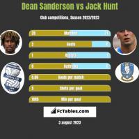 Dean Sanderson vs Jack Hunt h2h player stats