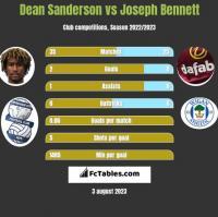 Dean Sanderson vs Joseph Bennett h2h player stats
