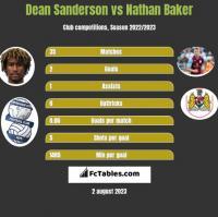 Dean Sanderson vs Nathan Baker h2h player stats