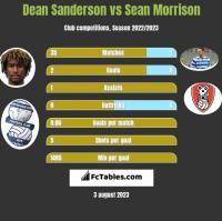Dean Sanderson vs Sean Morrison h2h player stats
