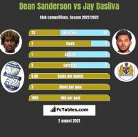 Dean Sanderson vs Jay Dasilva h2h player stats