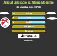 Arnaud Luzayadio vs Adama Mbengue h2h player stats