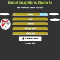 Arnaud Luzayadio vs Alioune Ba h2h player stats