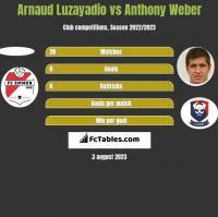 Arnaud Luzayadio vs Anthony Weber h2h player stats