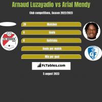 Arnaud Luzayadio vs Arial Mendy h2h player stats