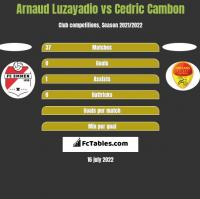 Arnaud Luzayadio vs Cedric Cambon h2h player stats