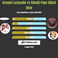 Arnaud Luzayadio vs Elhadji Pape Djibril Diaw h2h player stats