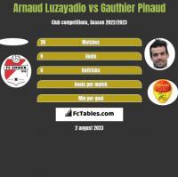 Arnaud Luzayadio vs Gauthier Pinaud h2h player stats