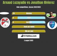 Arnaud Luzayadio vs Jonathan Rivierez h2h player stats