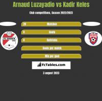Arnaud Luzayadio vs Kadir Keles h2h player stats