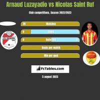 Arnaud Luzayadio vs Nicolas Saint Ruf h2h player stats