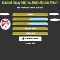 Arnaud Luzayadio vs Abdoulkader Thiam h2h player stats