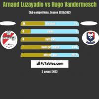 Arnaud Luzayadio vs Hugo Vandermesch h2h player stats