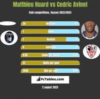 Matthieu Huard vs Cedric Avinel h2h player stats