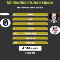 Matthieu Huard vs Kevin Lejeune h2h player stats
