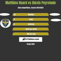 Matthieu Huard vs Alexis Peyrelade h2h player stats