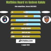 Matthieu Huard vs Gedeon Kalulu h2h player stats