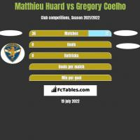 Matthieu Huard vs Gregory Coelho h2h player stats