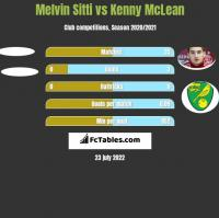 Melvin Sitti vs Kenny McLean h2h player stats