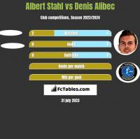 Albert Stahl vs Denis Alibec h2h player stats