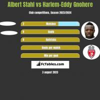 Albert Stahl vs Harlem-Eddy Gnohere h2h player stats