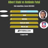 Albert Stahl vs Kehinde Fatai h2h player stats