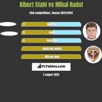 Albert Stahl vs Mihai Radut h2h player stats