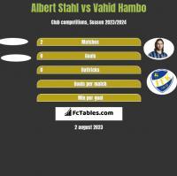Albert Stahl vs Vahid Hambo h2h player stats