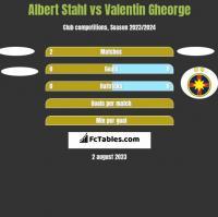 Albert Stahl vs Valentin Gheorge h2h player stats