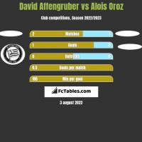 David Affengruber vs Alois Oroz h2h player stats