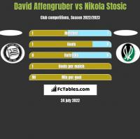 David Affengruber vs Nikola Stosic h2h player stats