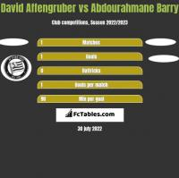David Affengruber vs Abdourahmane Barry h2h player stats