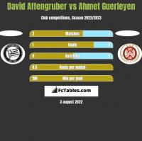 David Affengruber vs Ahmet Guerleyen h2h player stats